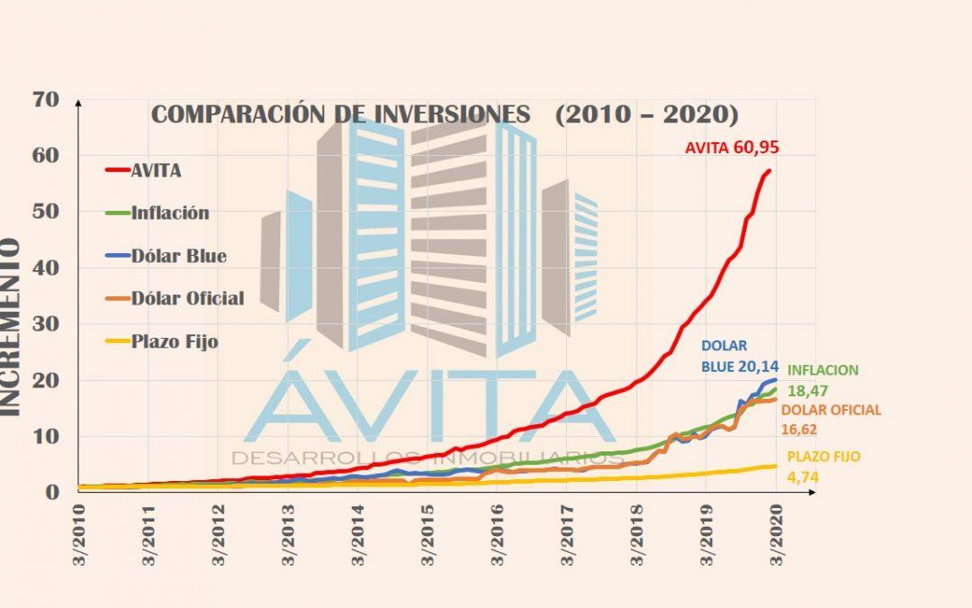 COMPARACIÓN DE INVERSIONES 2010-2020. ¿Qué me conviene?